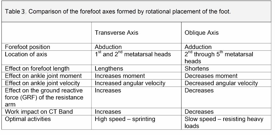 CT band biomechanics | The Foot and Ankle Online Journal