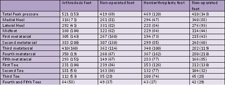Table 3 Plantar Peak Pressure Data For Arthrodesis Hemiarthroplasty And Non Operated Foot Kpa Means Sd