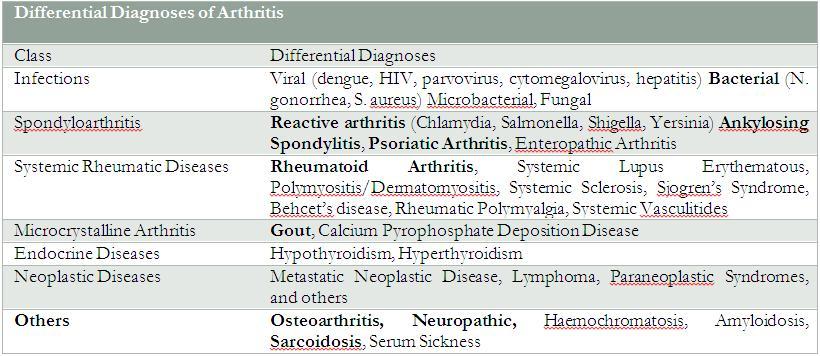 Rheumatoid arthritis   The Foot and Ankle Online Journal