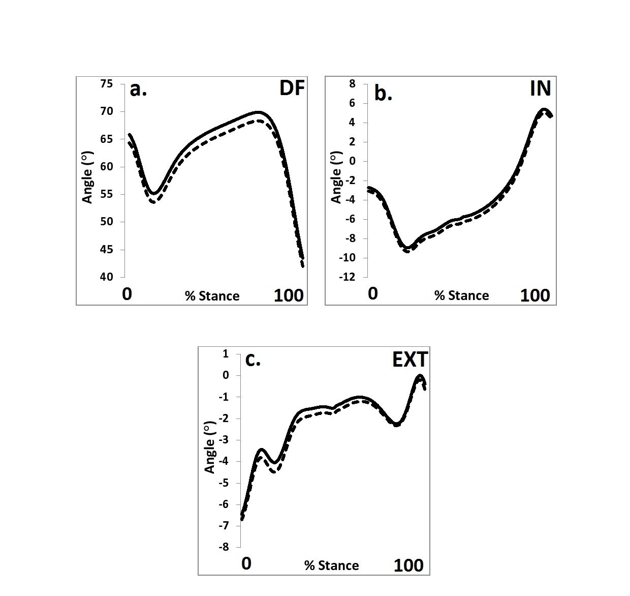 Figure 3 Brace Graphs